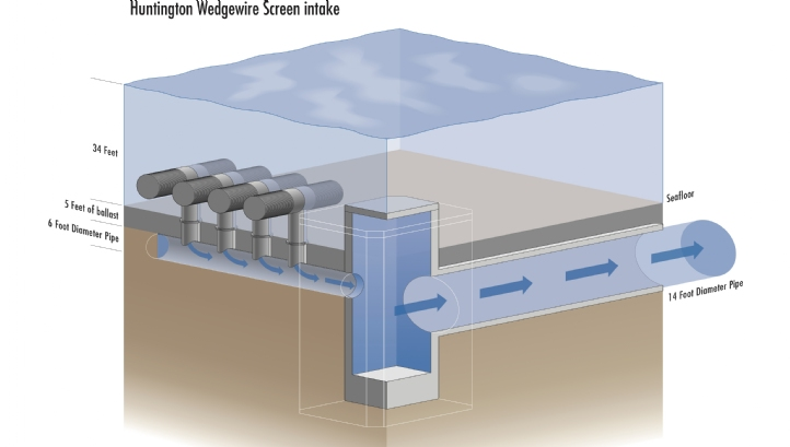 The screens on the wedgewire water intake system that Poseidon is proposing for its seawater RO desalination plant at Huntington Beach, California, will be 1mm wide in order to meet new regulations