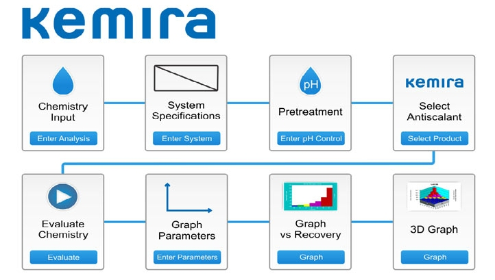 Dedicated software from Kemira