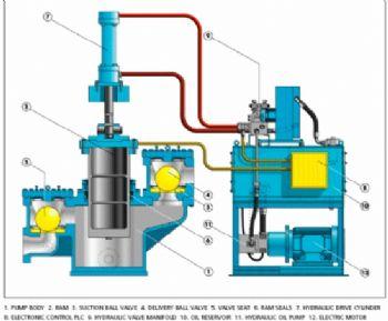 Willett Pump Positive Displacement Pump