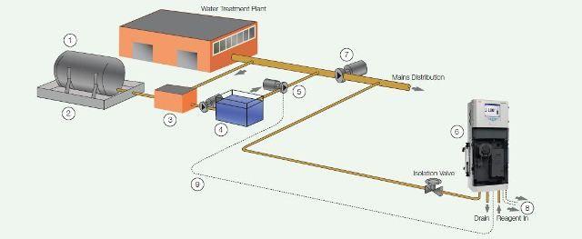How to achieve safe fluoridation through online monitoring
