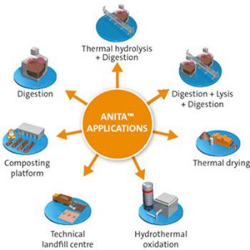 ANITA - Sidestream Nitrogen removal