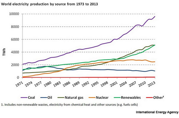Renewable Energy Becomes Second Largest Source Of Global Electricity