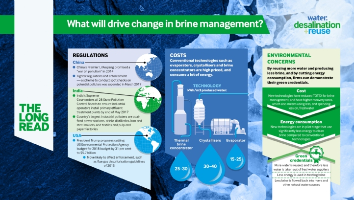 Cost, regulation and water scarcity are driving a shift in mindset toward resource recovery in brine treatment