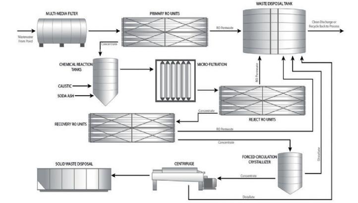 The Aquatech process