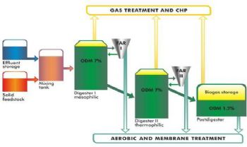 Anaerobic Digestion for Solid and Liquid Wastes for Vegetable Processing