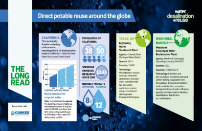 Two direct potable reuse projects are currently in operation worldwide, in Texas, US, and Windhoek, Namibia