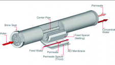 Figure 1, the feed spacer separates the surfaces of adjacent membrane envelopes