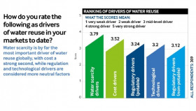 Water scarcity is the biggest driver of water reuse, say respondents to our industry survey